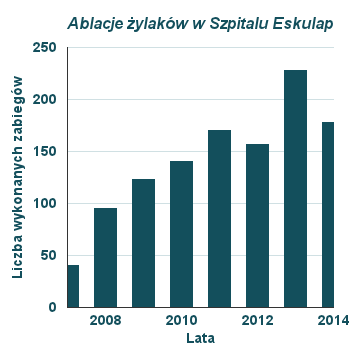 posiadamy unikalne w Polsce doświadczenie w zabiegach ablacji żylaków kończyn dolnych